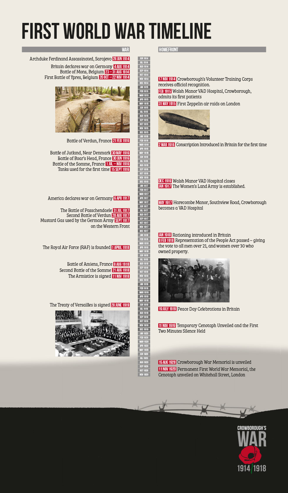 Crowborough's War Exhibition Timeline panel